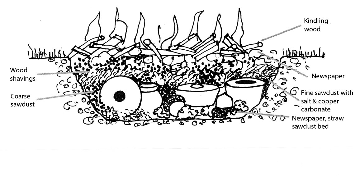Drawing of the components of a pit fire